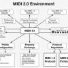 Nový standard MIDI 2.0 – co nám přinese a co nám vezme?